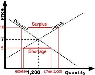 supplydemand2