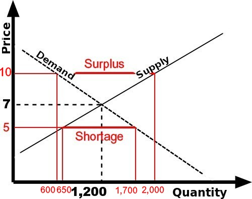 supplydemand2