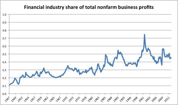 Financial industry share of total nonfarm business profits. Evan Soltas (2013)