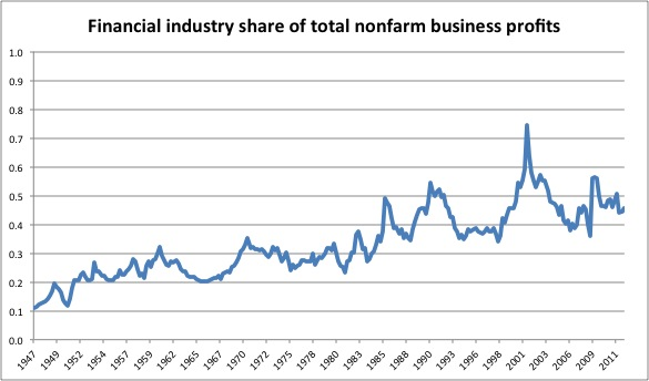 Financial industry share of total nonfarm business profits. Evan Soltas (2013)